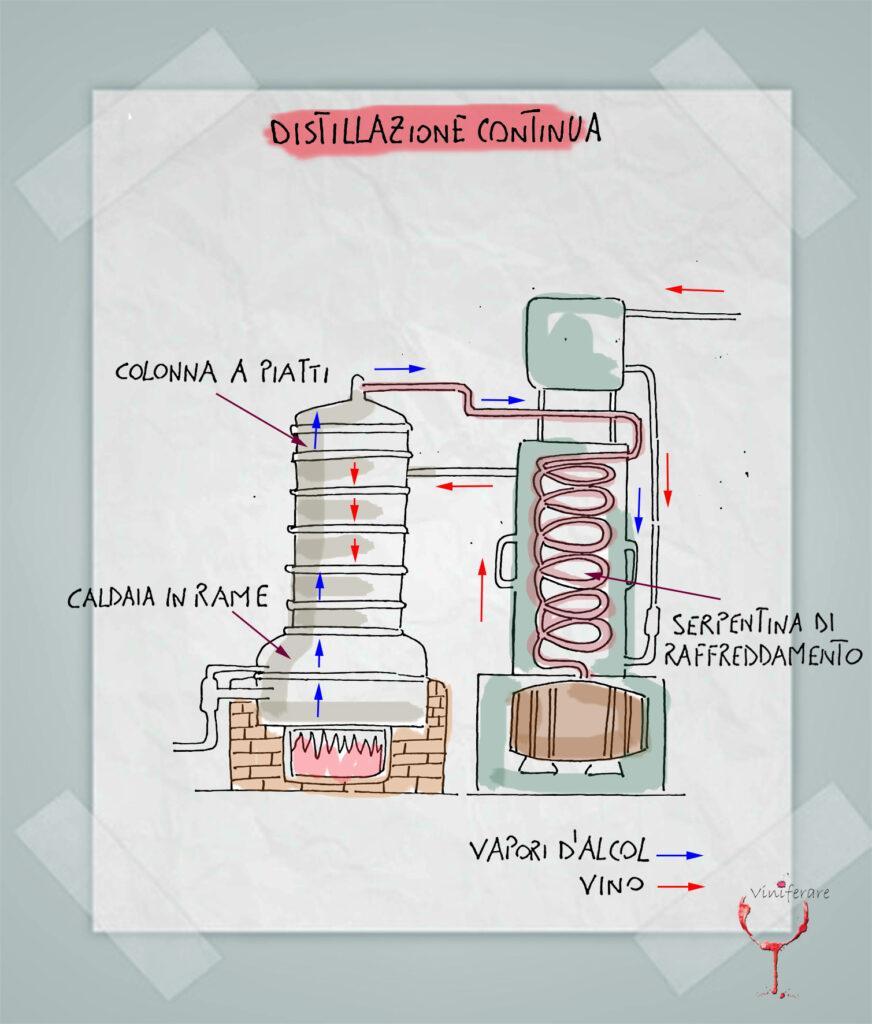 La Distillazione Continua